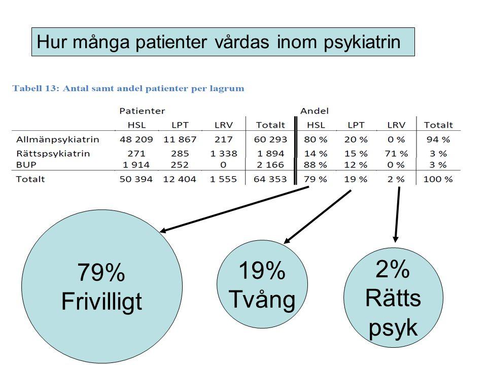 Hur många patienter vårdas inom psykiatrin 79% Frivilligt 19% Tvång 2% Rätts psyk