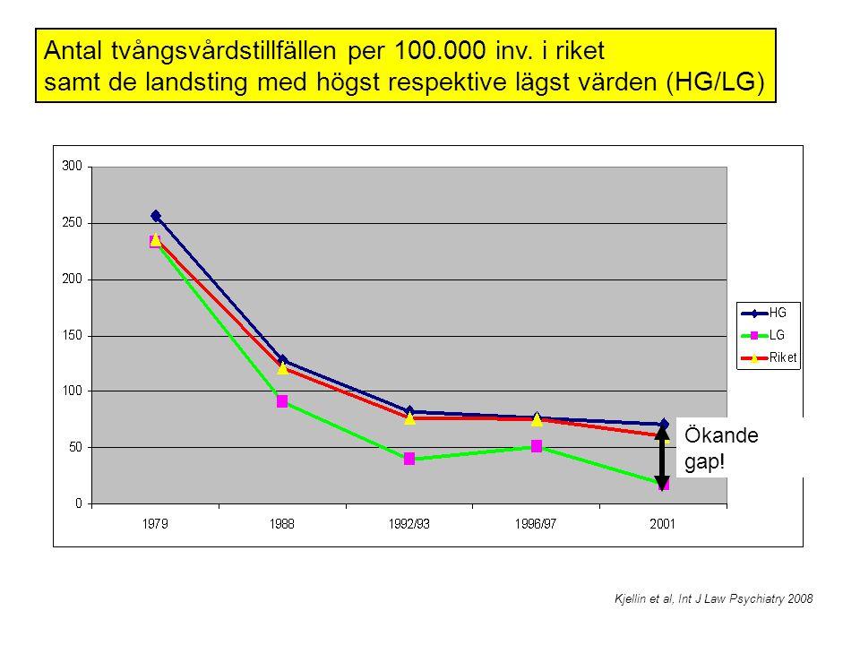 Kjellin et al, Int J Law Psychiatry 2008 Antal tvångsvårdstillfällen per 100.000 inv. i riket samt de landsting med högst respektive lägst värden (HG/