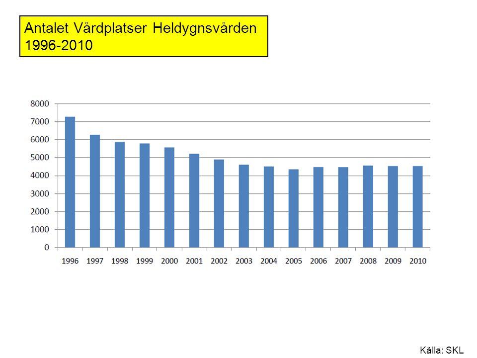 Antalet Vårdplatser Heldygnsvården 1996-2010 Källa: SKL