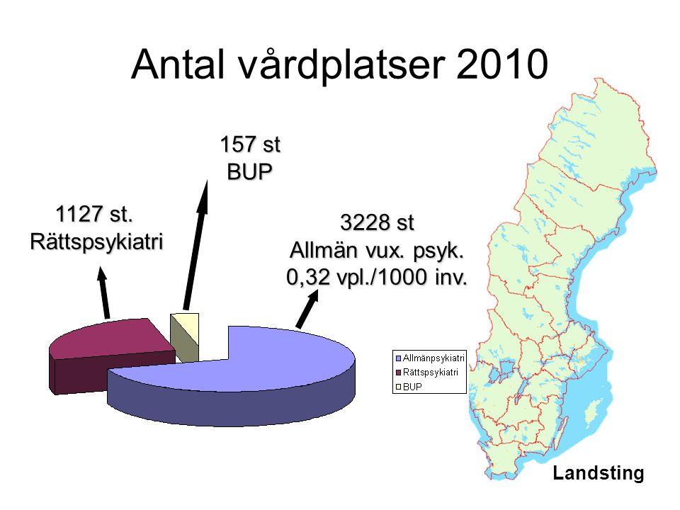 Antal vårdplatser 2010 Landsting 3228 st Allmän vux. psyk. 0,32 vpl./1000 inv. 157 st BUP 1127 st. Rättspsykiatri