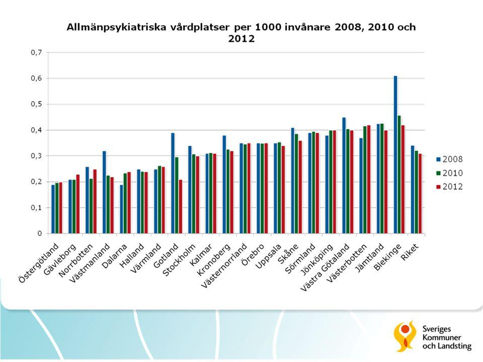 Antal vårdade unika patienter enligt olika lagrum (en dag) Källa: Socialstyrelsens Endagsinventeringar LPT-effekt 24% av vårdplatserna upptas av LPT-vårdade