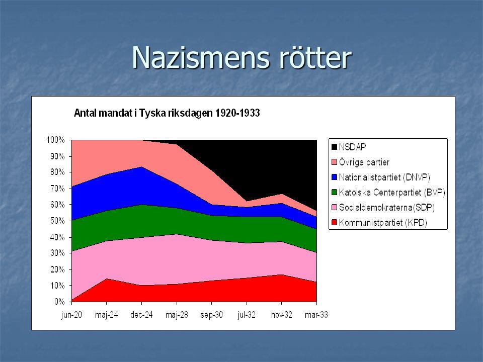 Nazismens rötter