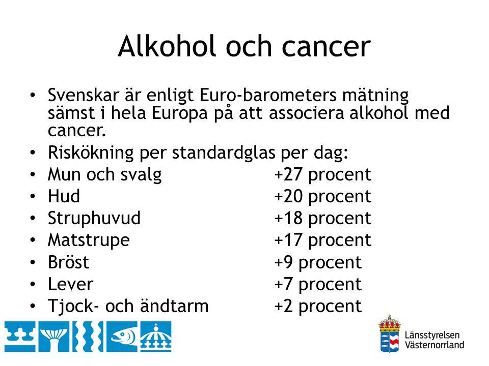 Alkohol och cancer • Svenskar är enligt Euro-barometers mätning sämst i hela Europa på att associera alkohol med cancer. • Riskökning per standardglas