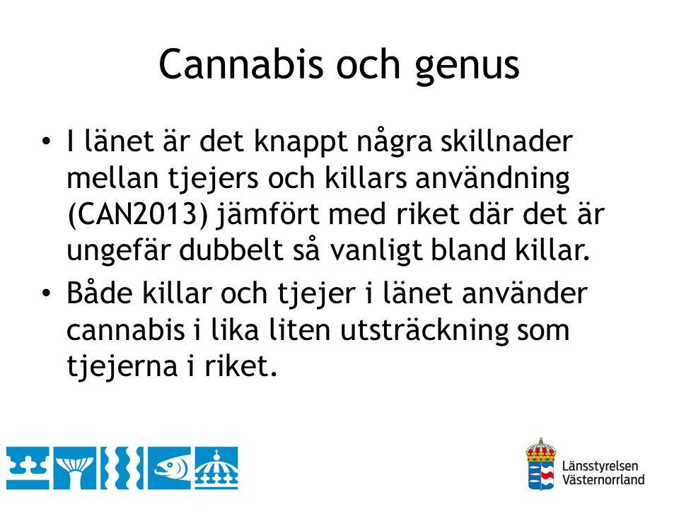 Cannabis och genus • I länet är det knappt några skillnader mellan tjejers och killars användning (CAN2013) jämfört med riket där det är ungefär dubbe