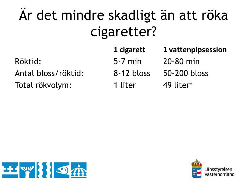 Är det mindre skadligt än att röka cigaretter? 1 cigarett1 vattenpipsession Röktid:5-7 min20-80 min Antal bloss/röktid:8-12 bloss50-200 bloss Total rö