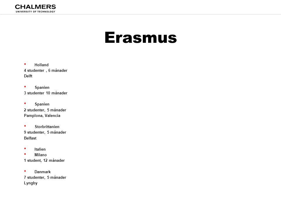 Erasmus • Holland 4 studenter, 6 månader Delft • Spanien 3 studenter 10 månader • Spanien 2 studenter, 5 månader Pamplona, Valencia • Storbrittanien 9