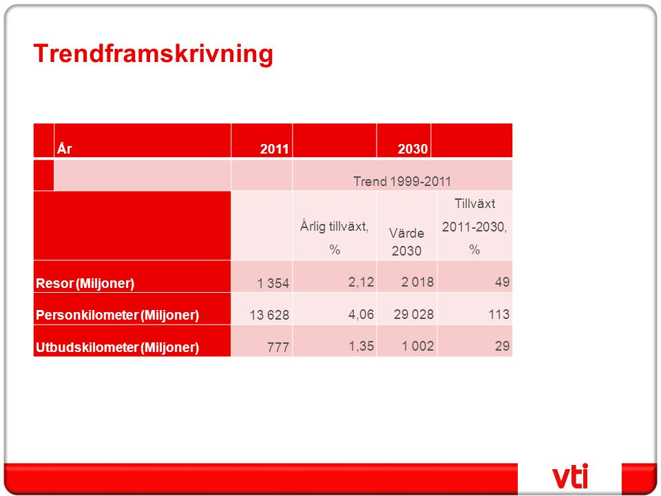 Trendframskrivning År20112030 Trend 1999-2011 Årlig tillväxt, % Värde 2030 Tillväxt 2011-2030, % Resor (Miljoner)1 354 2,122 01849 Personkilometer (Mi