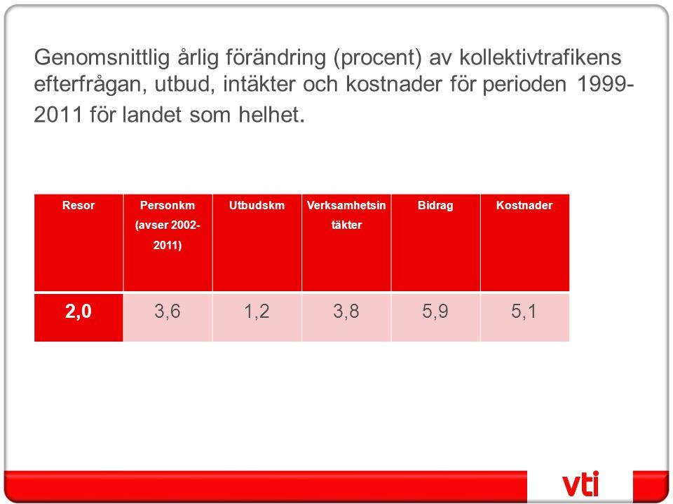 Prisökningar, procent per år 1980-20081990-20082000-2008 Konsumentprisindex3,81,91,6 - därav lokal kollektivtafik6,95,55,8 - därav långdistant tågtrafik5,73,22,1 - därav inrikesflyg6,25,68,0 Bensinpris5,23,72,9