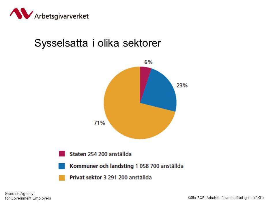 Swedish Agency for Government Employers Statsanställda efter verksamhetsinriktning Källa: Arbetsgivarverket