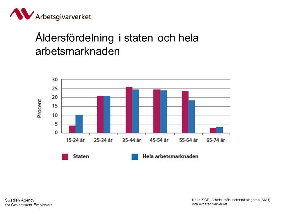 Swedish Agency for Government Employers Åldersfördelning i staten och hela arbetsmarknaden Källa: SCB, Arbetskraftsundersökningarna (AKU) och Arbetsgivarverket