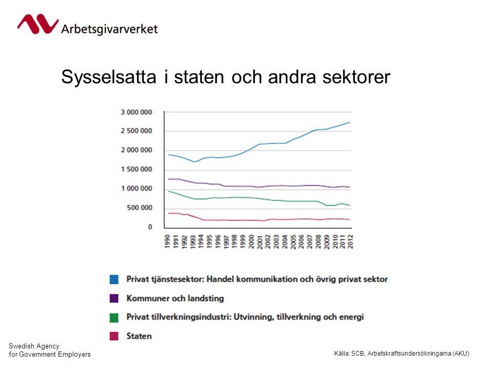 Swedish Agency for Government Employers Sysselsatta i staten och andra sektorer Källa: SCB, Arbetskraftsundersökningarna (AKU)