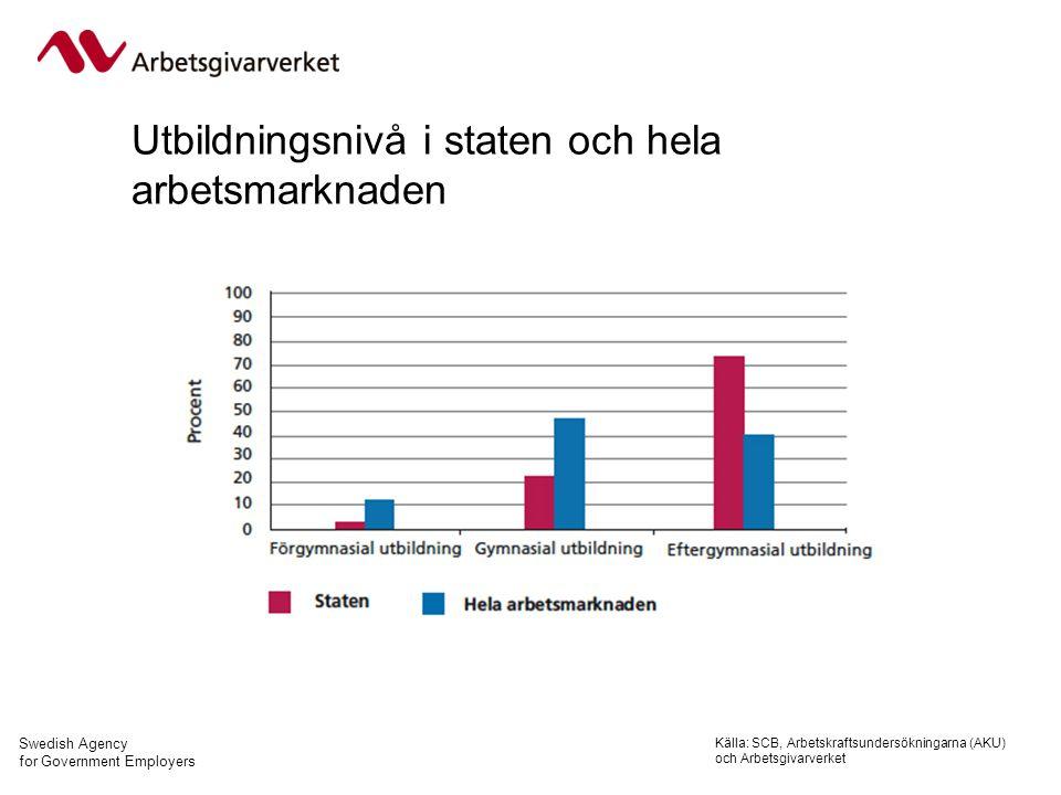 Swedish Agency for Government Employers Utbildningsnivå i staten och hela arbetsmarknaden Källa: SCB, Arbetskraftsundersökningarna (AKU) och Arbetsgivarverket