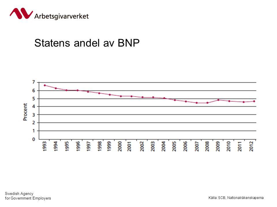 Swedish Agency for Government Employers www.arbetsgivarverket.se/faktaomstaten