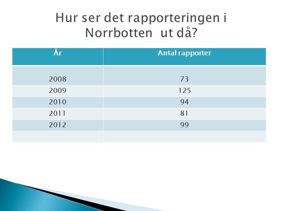 ÅrAntal rapporter 200873 2009125 201094 201181 201299