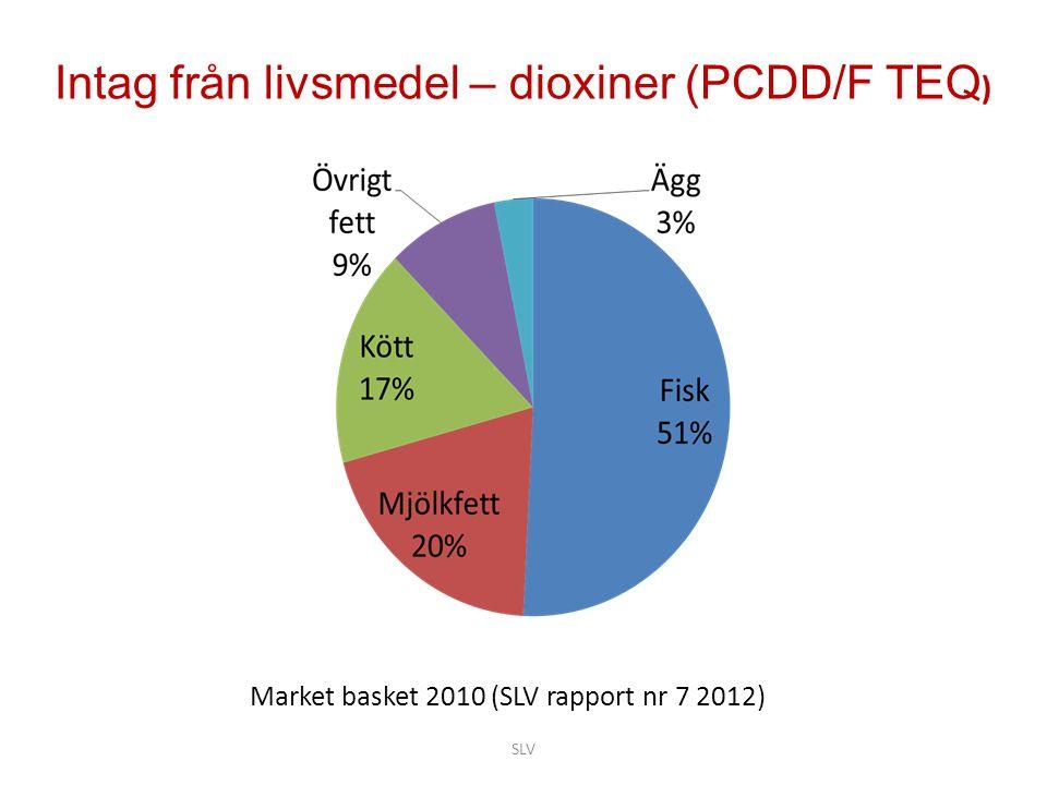 Market basket 2010 (SLV rapport nr 7 2012) Intag från livsmedel – dioxiner (PCDD/F TEQ ) SLV
