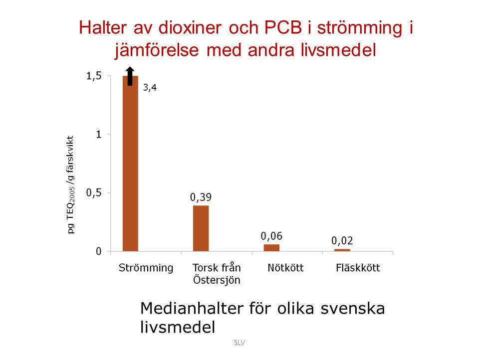 Halter av dioxiner och PCB i strömming i jämförelse med andra livsmedel Medianhalter för olika svenska livsmedel pg TEQ 2005 /g färskvikt SLV