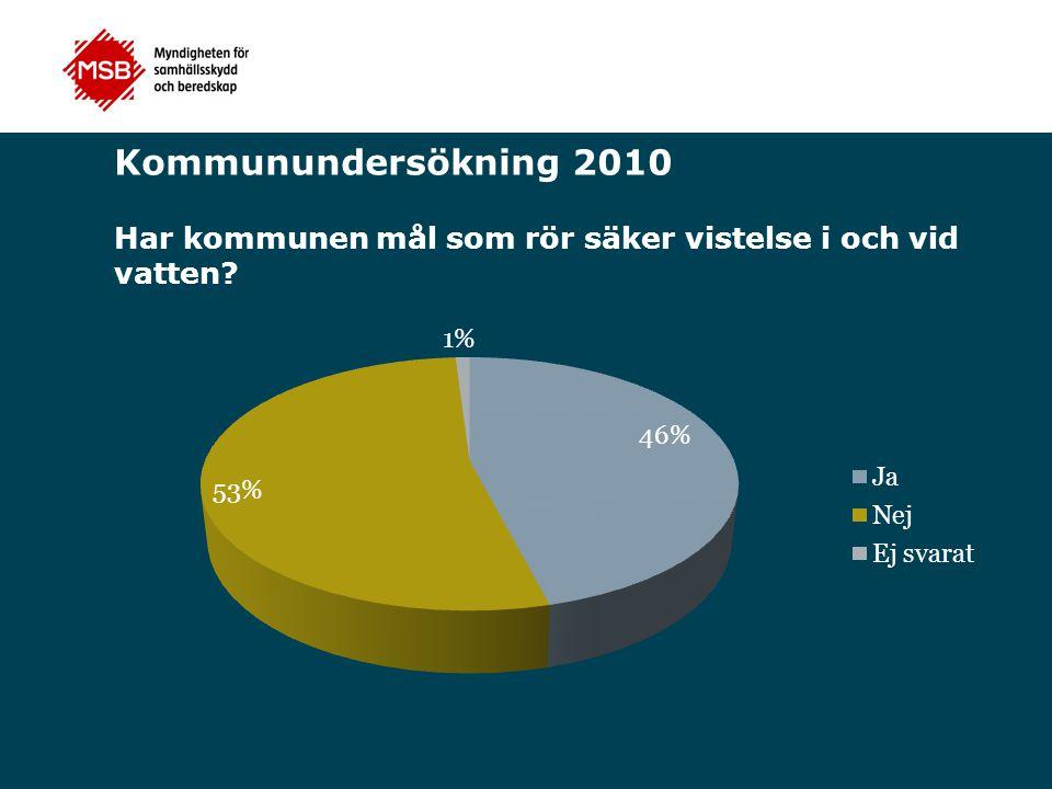 Kommunundersökning 2010 Har kommunen mål som rör säker vistelse i och vid vatten?