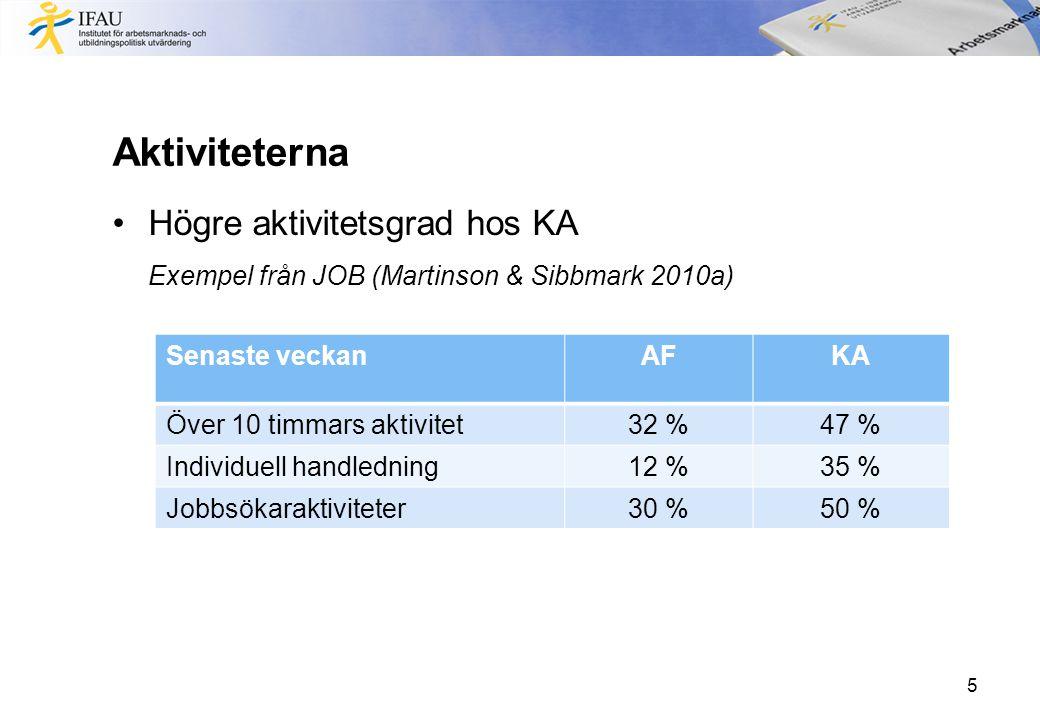 Aktiviteterna •Högre aktivitetsgrad hos KA Exempel från JOB (Martinson & Sibbmark 2010a) Senaste veckanAFKA Över 10 timmars aktivitet32 %47 % Individuell handledning12 %35 % Jobbsökaraktiviteter30 %50 % 5