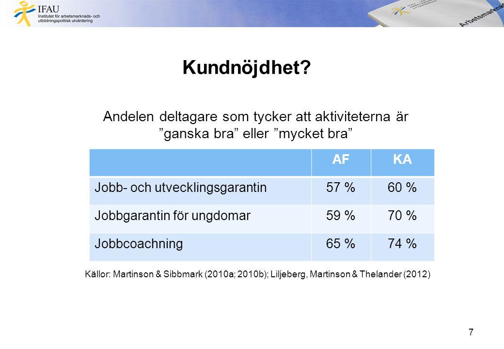 7 AFKA Jobb- och utvecklingsgarantin57 %60 % Jobbgarantin för ungdomar59 %70 % Jobbcoachning65 %74 % Andelen deltagare som tycker att aktiviteterna är ganska bra eller mycket bra Källor: Martinson & Sibbmark (2010a; 2010b); Liljeberg, Martinson & Thelander (2012) Kundnöjdhet