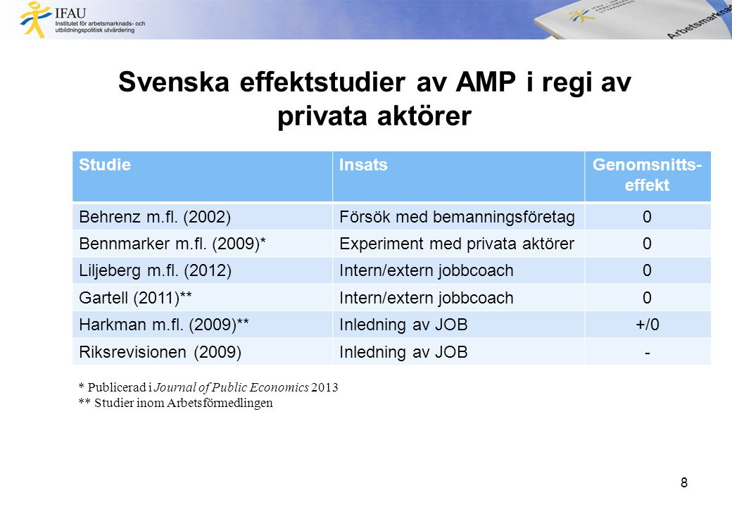 Slutsatser •Fler (och bättre) studier behövs •Mer aktivitet hos KA än hos AF •Deltagarna hos KA är i regel nöjdare än de hos AF •Effekter på arbetsmarknadsutfall:  I genomsnitt nolleffekter  För vissa grupper kan det möjligen finnas positiva effekter 9