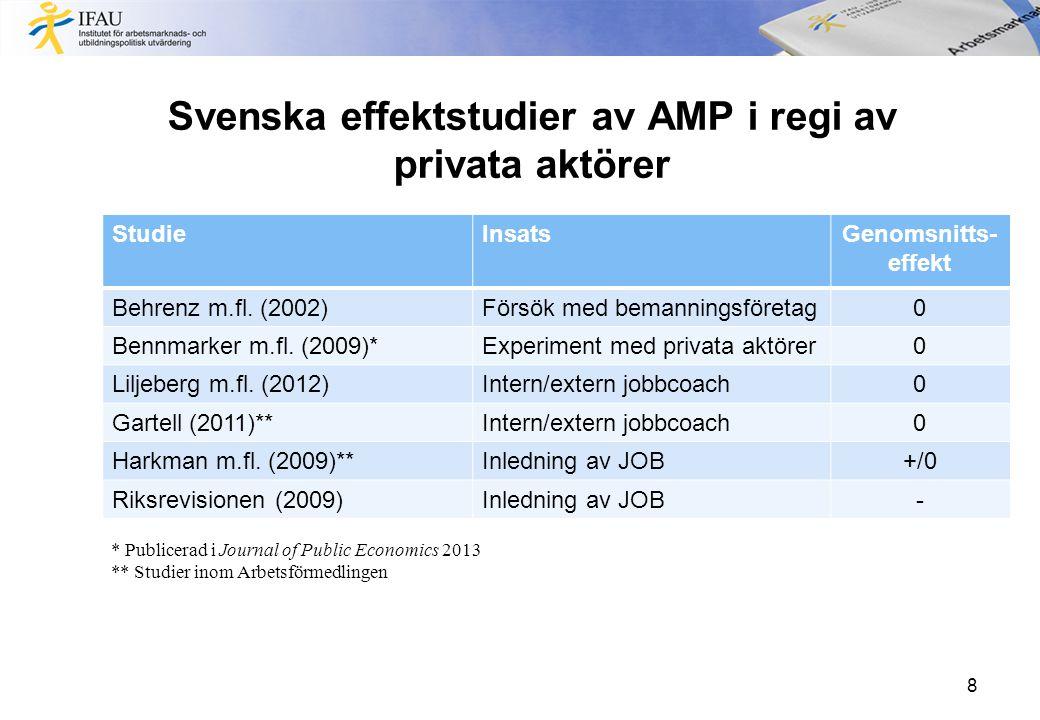 Svenska effektstudier av AMP i regi av privata aktörer StudieInsatsGenomsnitts- effekt Behrenz m.fl.
