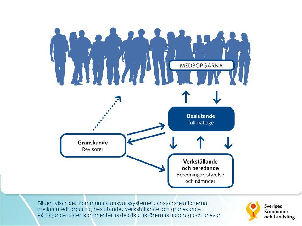 Bilden visar det kommunala ansvarssystemet; ansvarsrelationerna mellan medborgarna, beslutande, verkställande och granskande. På följande bilder komme