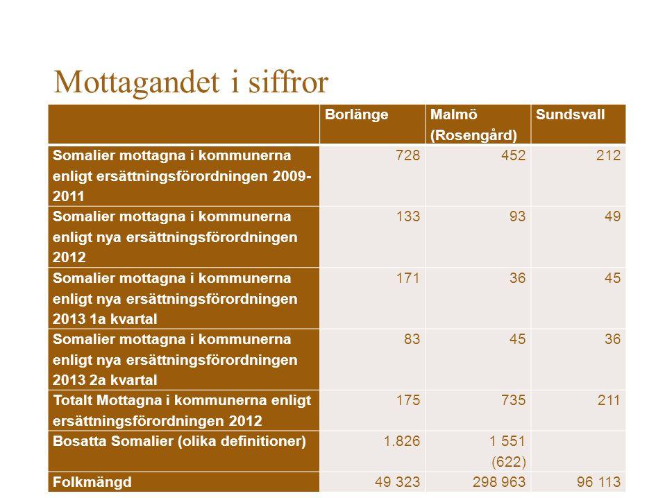 Mottagandet i siffror Borlänge Malmö (Rosengård) Sundsvall Somalier mottagna i kommunerna enligt ersättningsförordningen 2009- 2011 728452212 Somalier