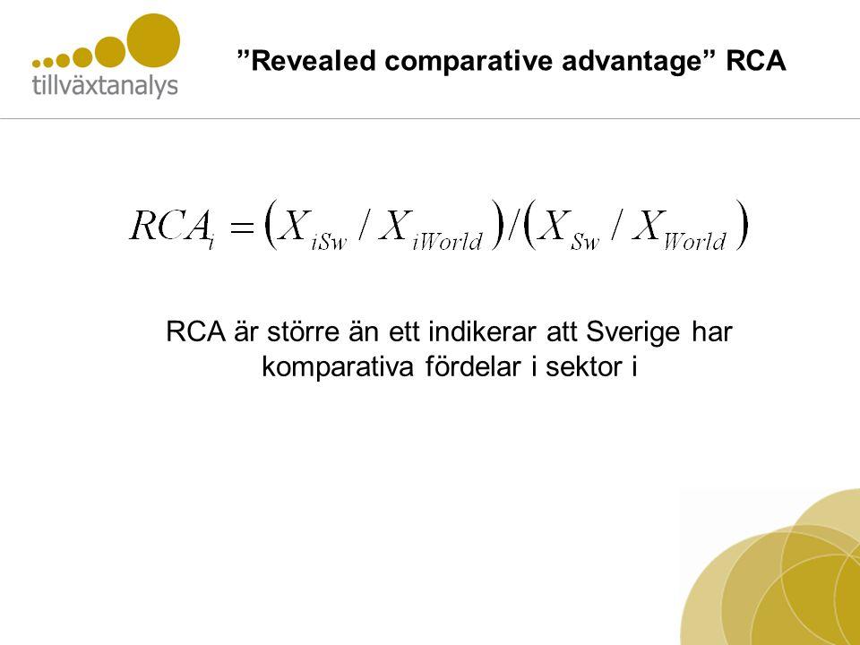 Revealed comparative advantage RCA RCA är större än ett indikerar att Sverige har komparativa fördelar i sektor i