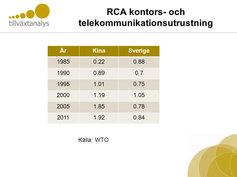RCA kontors- och telekommunikationsutrustning ÅrKinaSverige 19850.220.88 19900.890.7 19951.010.75 20001.191.05 20051.850.78 20111.920.84 Källa: WTO
