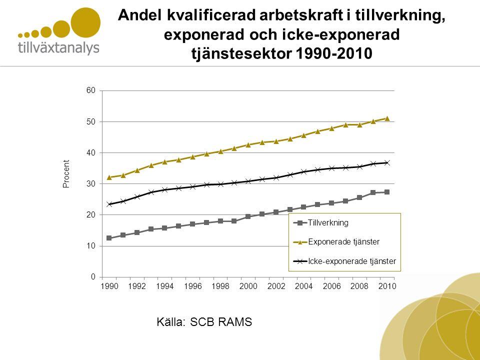 Andel kvalificerad arbetskraft i tillverkning, exponerad och icke-exponerad tjänstesektor 1990-2010 Källa: SCB RAMS