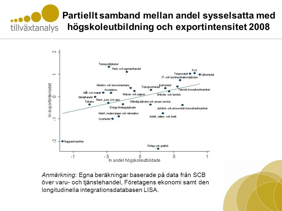 Partiellt samband mellan andel sysselsatta med högskoleutbildning och exportintensitet 2008 Anmärkning: Egna beräkningar baserade på data från SCB över varu- och tjänstehandel, Företagens ekonomi samt den longitudinella integrationsdatabasen LISA.