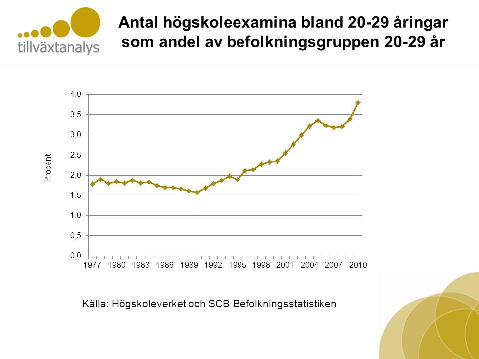 Antal högskoleexamina bland 20-29 åringar som andel av befolkningsgruppen 20-29 år Källa: Högskoleverket och SCB Befolkningsstatistiken