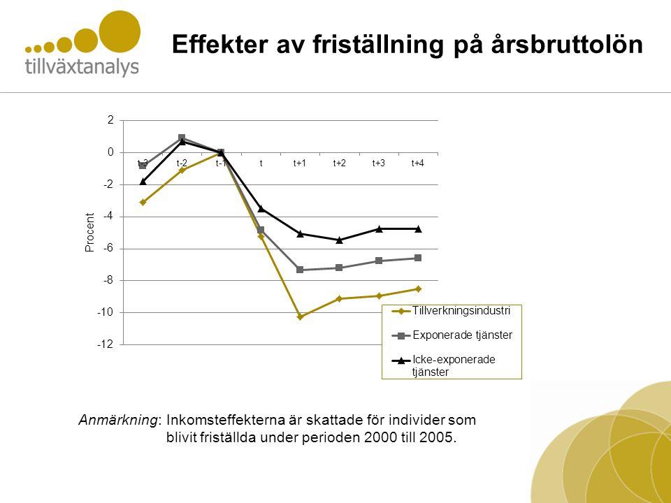 Effekter av friställning på årsbruttolön Anmärkning: Inkomsteffekterna är skattade för individer som blivit friställda under perioden 2000 till 2005.