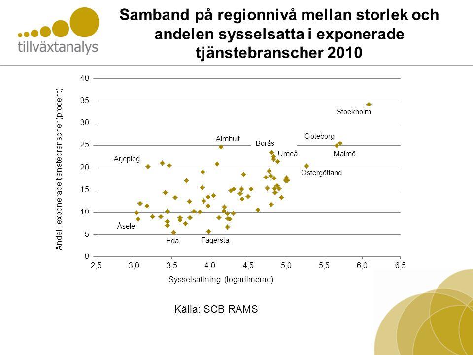Samband på regionnivå mellan storlek och andelen sysselsatta i exponerade tjänstebranscher 2010 Källa: SCB RAMS
