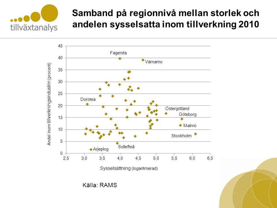 Samband på regionnivå mellan storlek och andelen sysselsatta inom tillverkning 2010 Källa: RAMS
