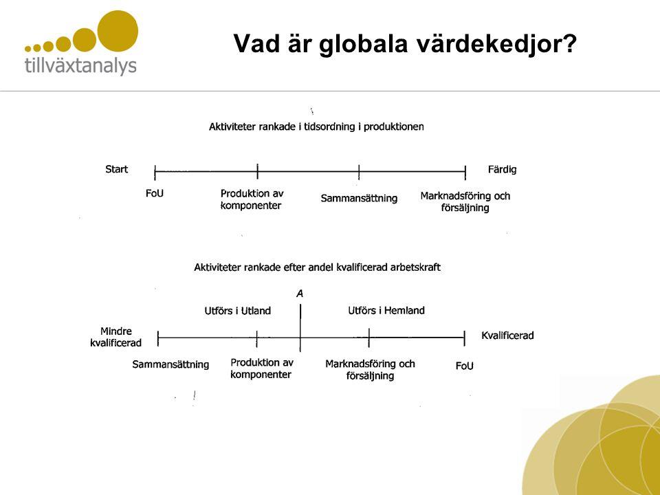 Vad är globala värdekedjor?