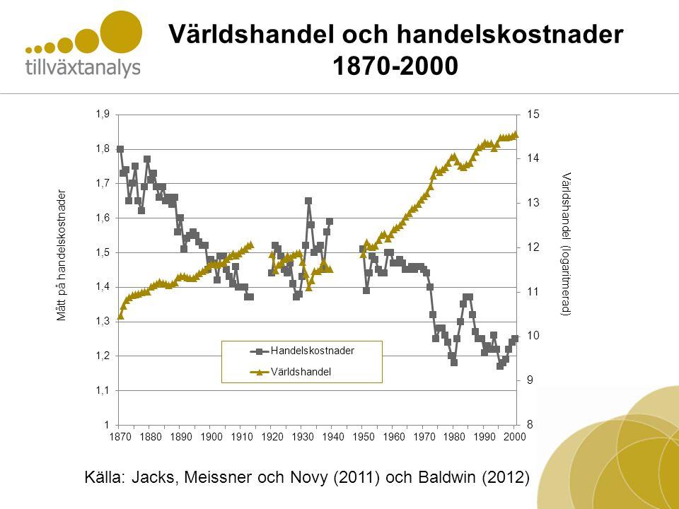 Världshandel och handelskostnader 1870-2000 Källa: Jacks, Meissner och Novy (2011) och Baldwin (2012)