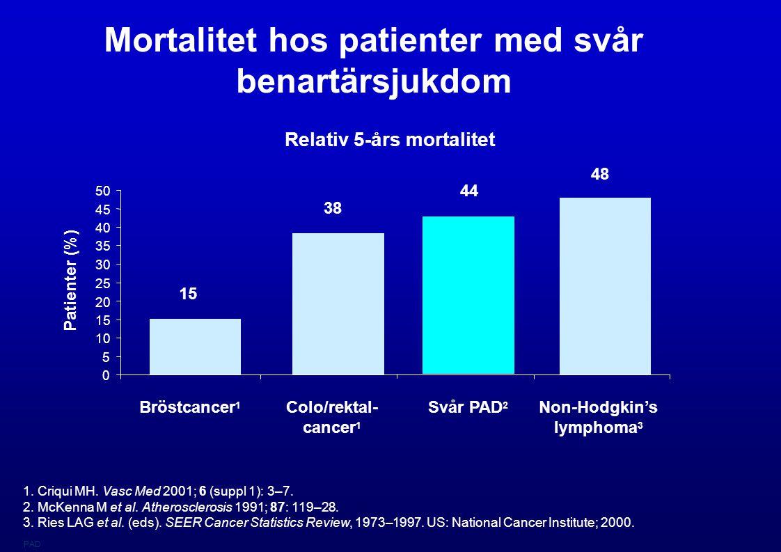 Mortalitet hos patienter med svår benartärsjukdom Relativ 5-års mortalitet 1. Criqui MH. Vasc Med 2001; 6 (suppl 1): 3–7. 2. McKenna M et al. Atherosc