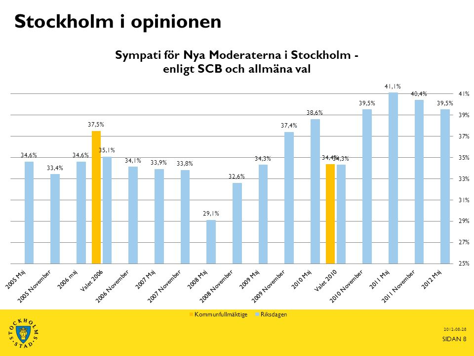 Stockholm i opinionen 2012-08-28 SIDAN 8