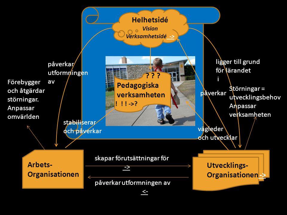 Utvecklings- Organisationen -> -> Arbets- Organisationen Helhetsidé Vision Verksamhetsidé -> -> ? ? ? Pedagogiska verksamheten ! ! ! ->? påverkar utfo