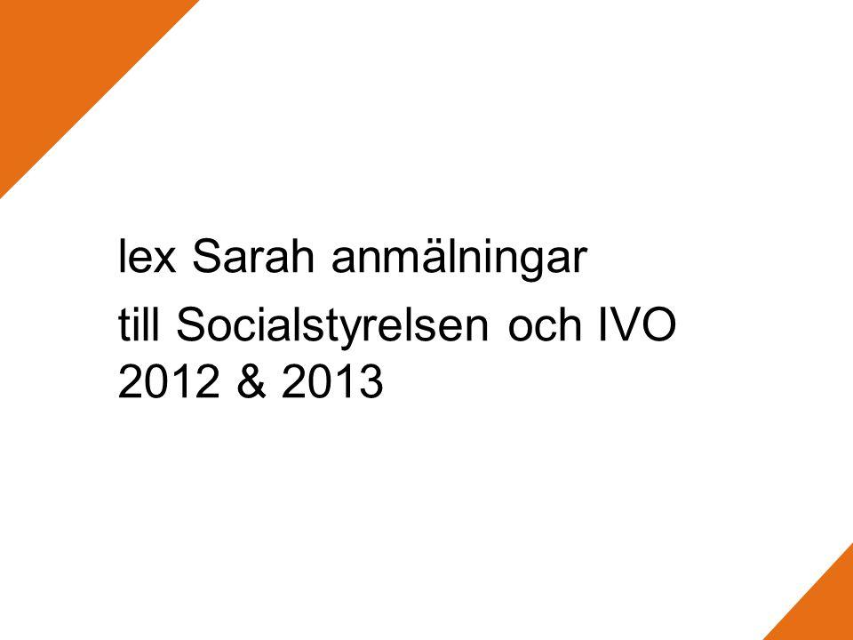 Anmälningar 2012 och 2013( tom augusti ) Avdelning Syd ( Skåne, Kronoberg och Blekinge) TOTALT 2012186 anmälningar Äldreomsorg 110 anmälningar FH - området54 anmälningar Individ- och familjeomsorg22 anmälningar TOTALT 2013(tom augusti)152 anmälningar Äldreomsorg76 anmälningar FH -området52 anmälningar Individ- och familjeomsorg21 anmälningar