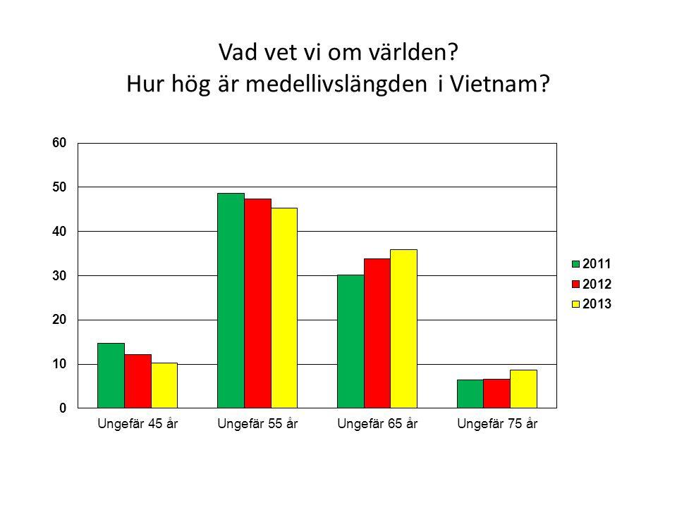 Vad vet vi om världen? Hur hög är medellivslängden i Vietnam?