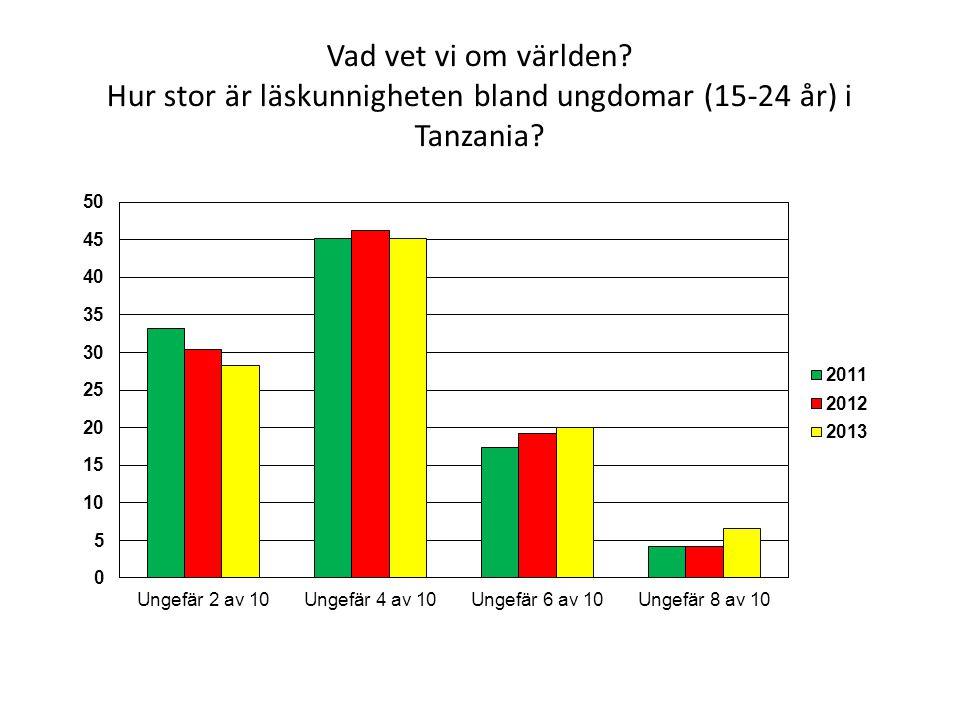 Vad vet vi om världen? Hur stor är läskunnigheten bland ungdomar (15-24 år) i Tanzania?