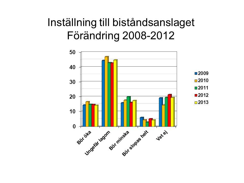 Inställningen till biståndsanslaget 1982-2012 (justerat för vet ej och ej svar)