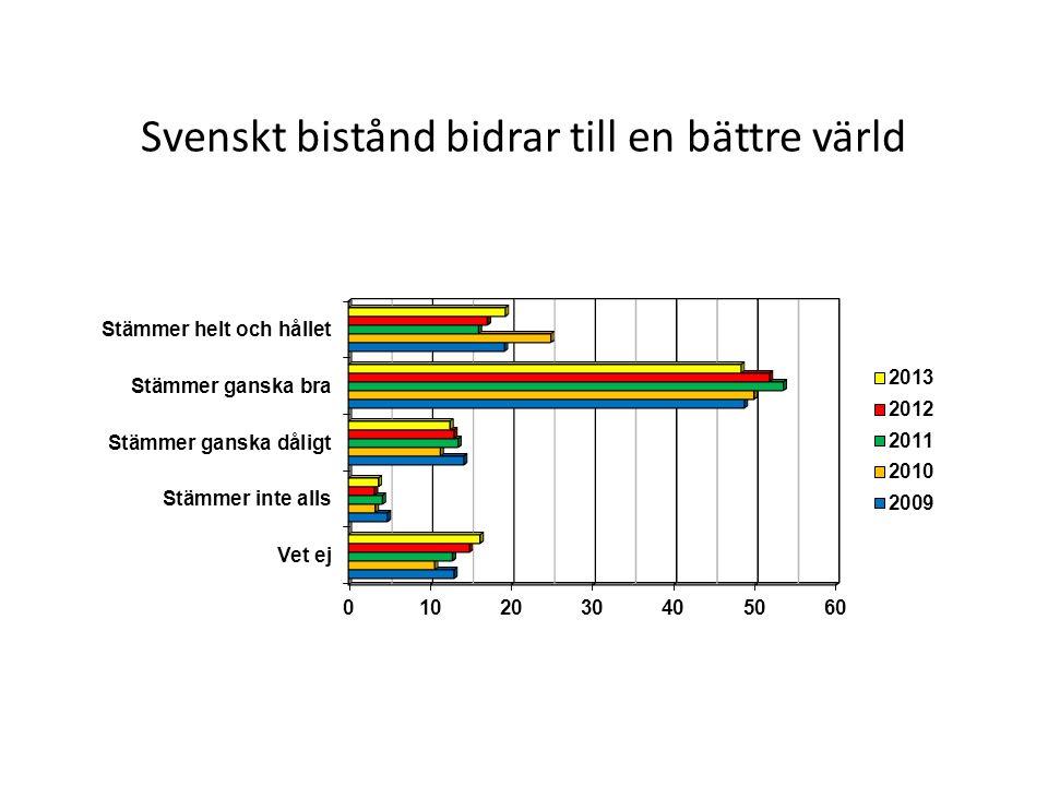 Svenskt bistånd bidrar till en bättre värld