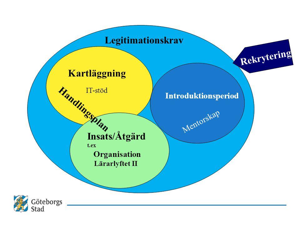 Insats/Åtgärd t.ex Organisation Legitimationskrav Kartläggning Introduktionsperiod IT-stöd Handlingsplan Lärarlyftet II Mentorskap Rekrytering