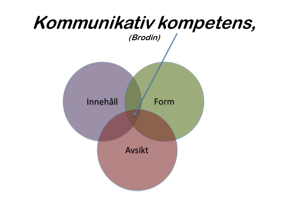 Kommunikativ kompetens, (Brodin) Innehåll Form Avsikt