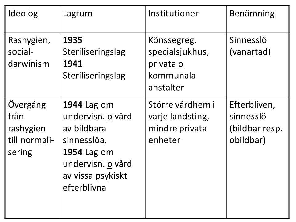 IdeologiLagrumInstitutionerBenämning Rashygien, social- darwinism 1935 Steriliseringslag 1941 Steriliseringslag Könssegreg.