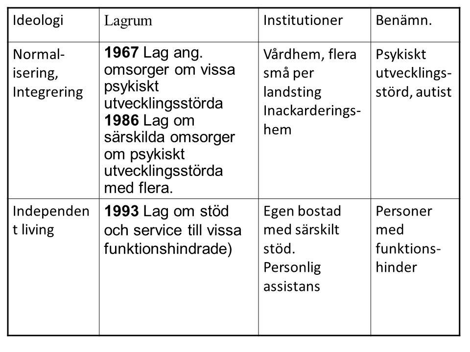 Ideologi Lagrum InstitutionerBenämn.Normal- isering, Integrering 1967 Lag ang.