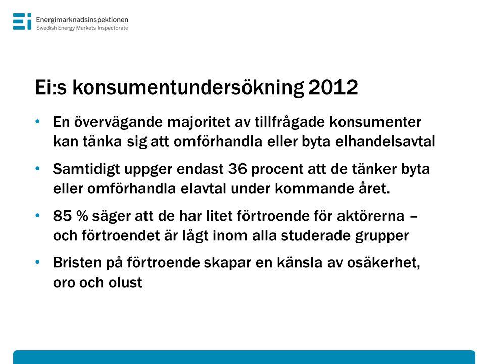 Ei:s konsumentundersökning 2012 • En övervägande majoritet av tillfrågade konsumenter kan tänka sig att omförhandla eller byta elhandelsavtal • Samtidigt uppger endast 36 procent att de tänker byta eller omförhandla elavtal under kommande året.